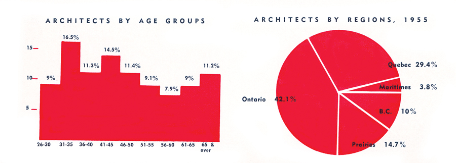 This magazine's first issue included an overview of the architectural profession in Canada, based on information from the membership lists of the RAIC and from a recent Department of Labour report.