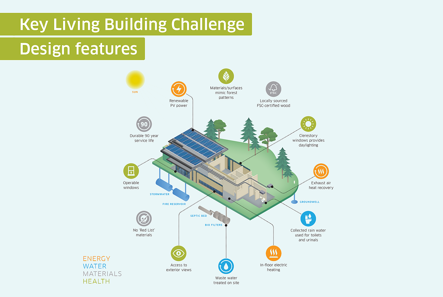 Living Building Challenge features at the York Region Forest Stewardship Education Centre