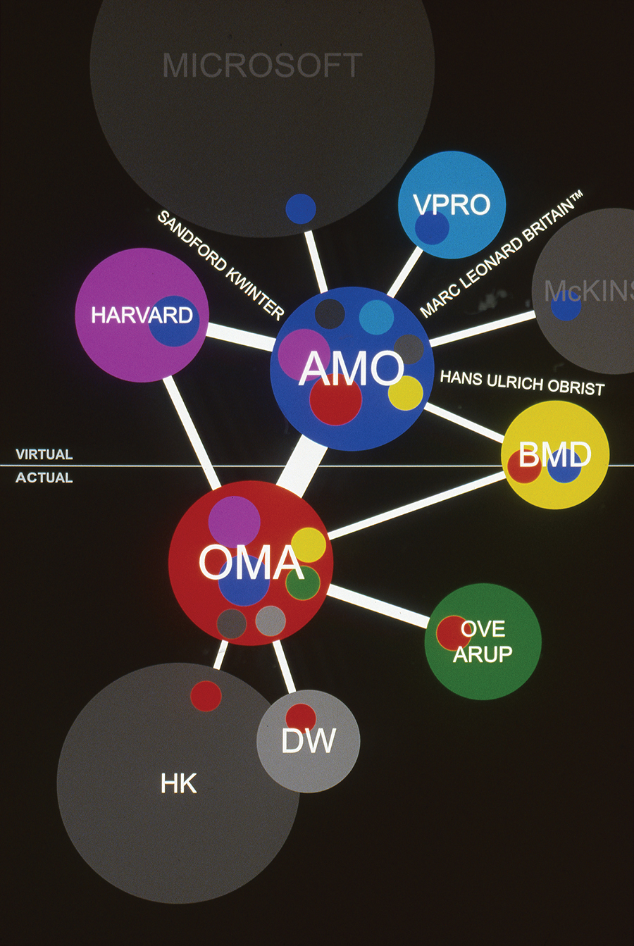 A diagram showing OMA and AMO's relationships within real and virtual spheres.